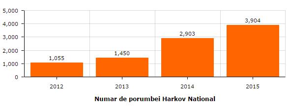 nr-porumbei-harkov